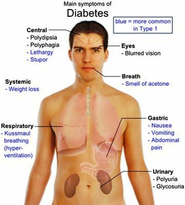 daibetes-symptoms